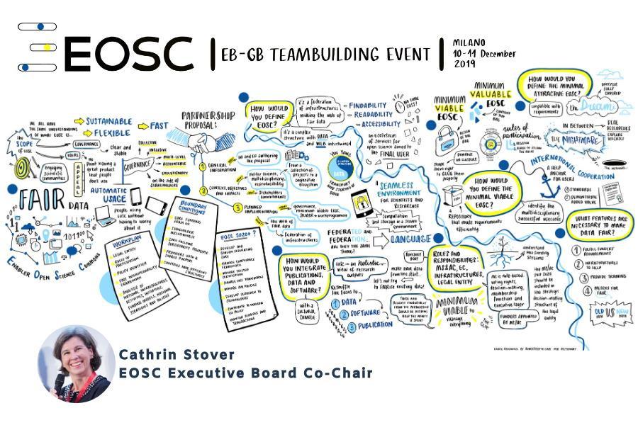 EOSC Executive Board Governance Board Milan Team Building